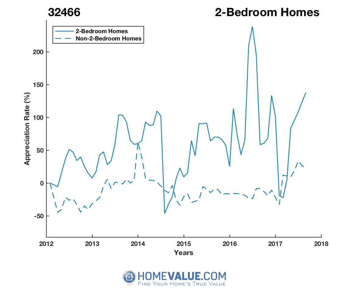 2 Bedrooms Homes have appreciated 3.5x faster since 09/15/2014.