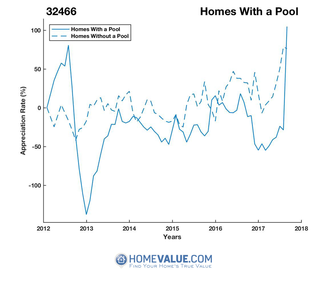 1 Homes With A Pool Homes have appreciated 9.6x faster since 03/15/2013.