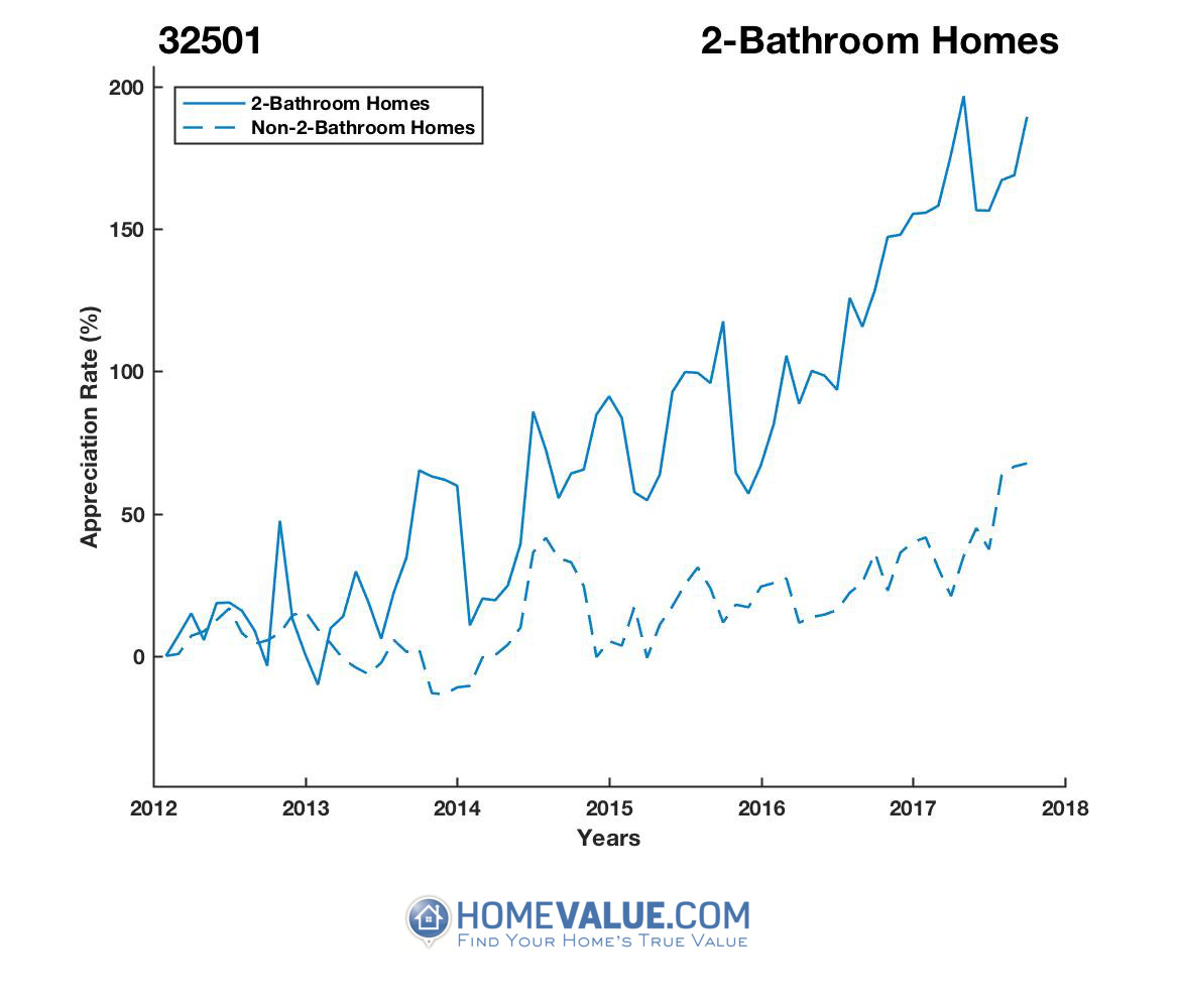 2 Bathrooms Homes have appreciated 2.3x faster since 09/15/2012.