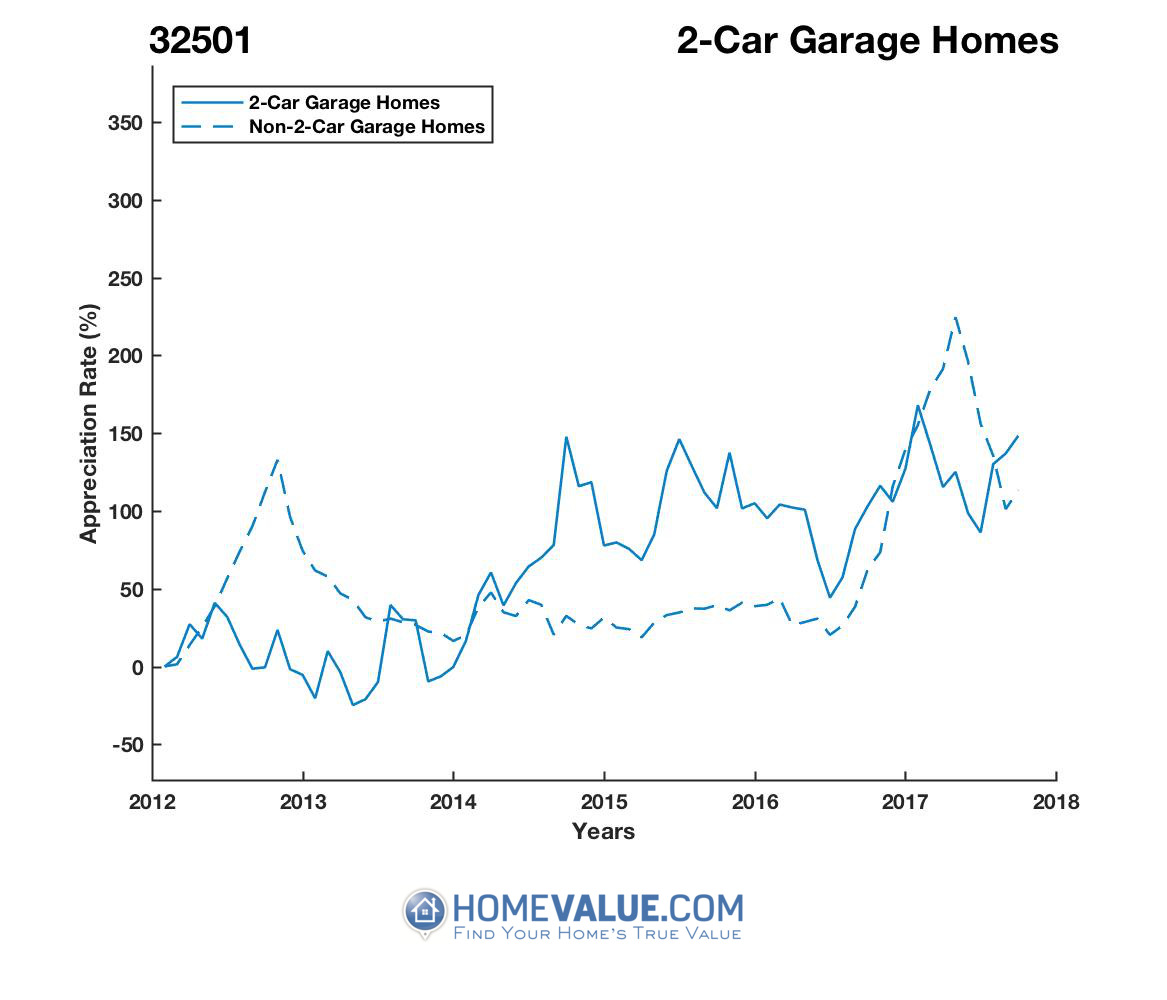 2 Car Garage Homes have appreciated 2.3x faster since 09/15/2012.