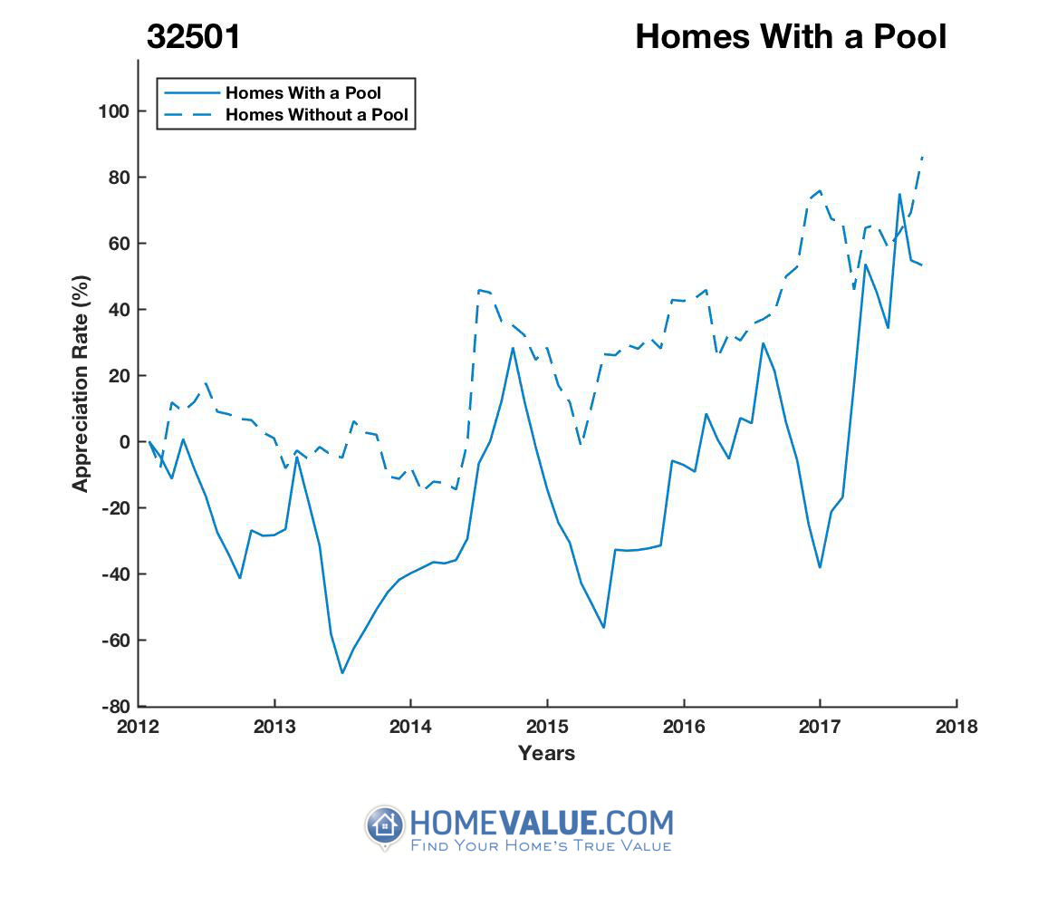 1 Homes With A Pool Homes have appreciated 2.3x faster since 09/15/2013.