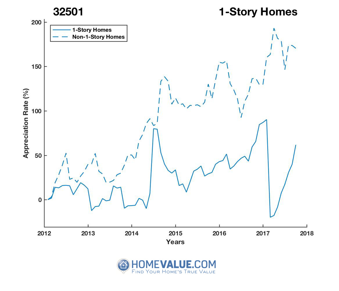 1 Story Homes have appreciated 2.0x faster since 03/15/2017.