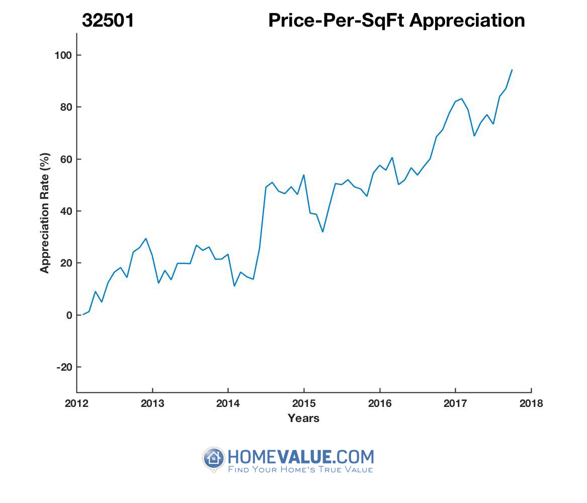 Average Price Per Sq.Ft. 32501