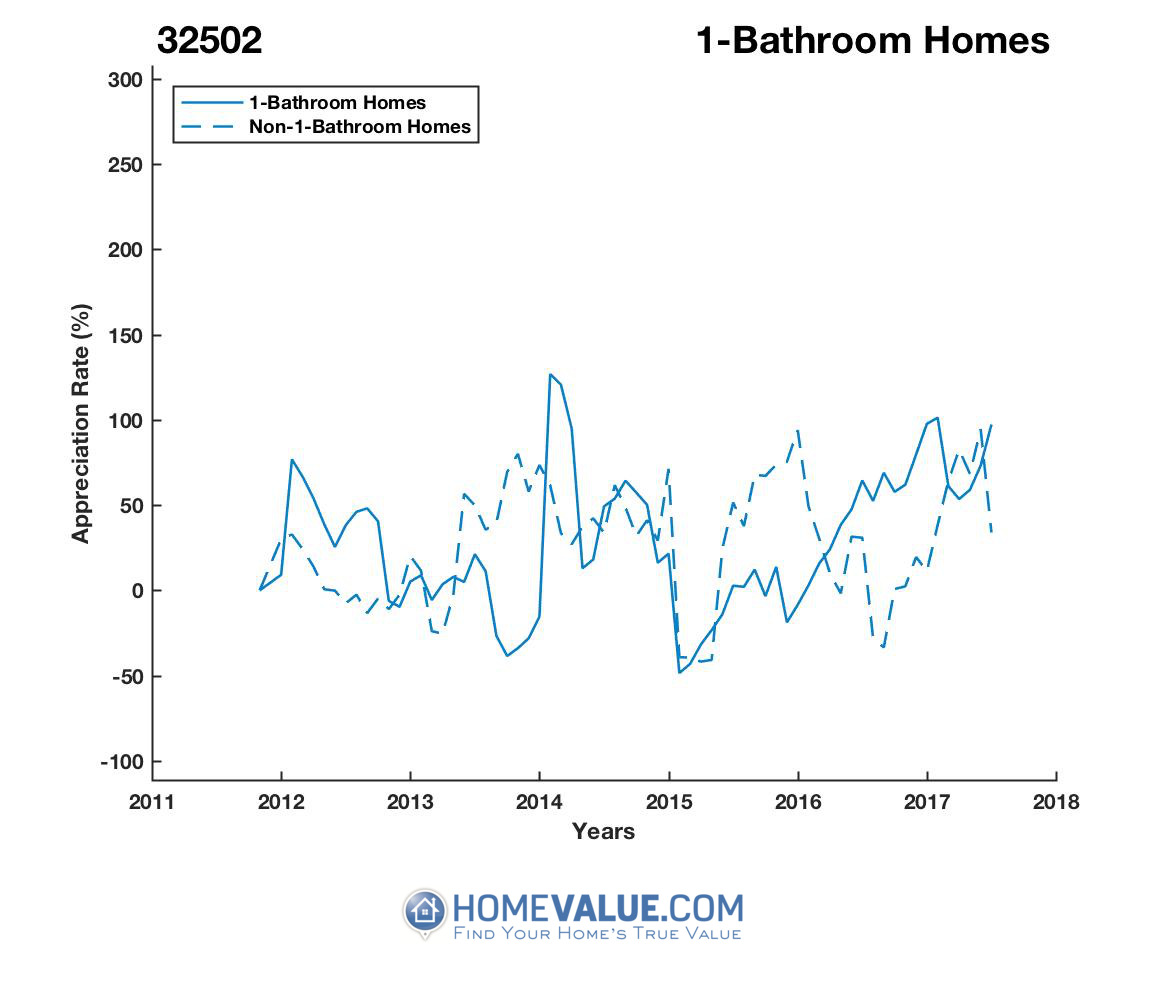 1 Bathroom Homes have appreciated 4.0x faster since 09/15/2013.
