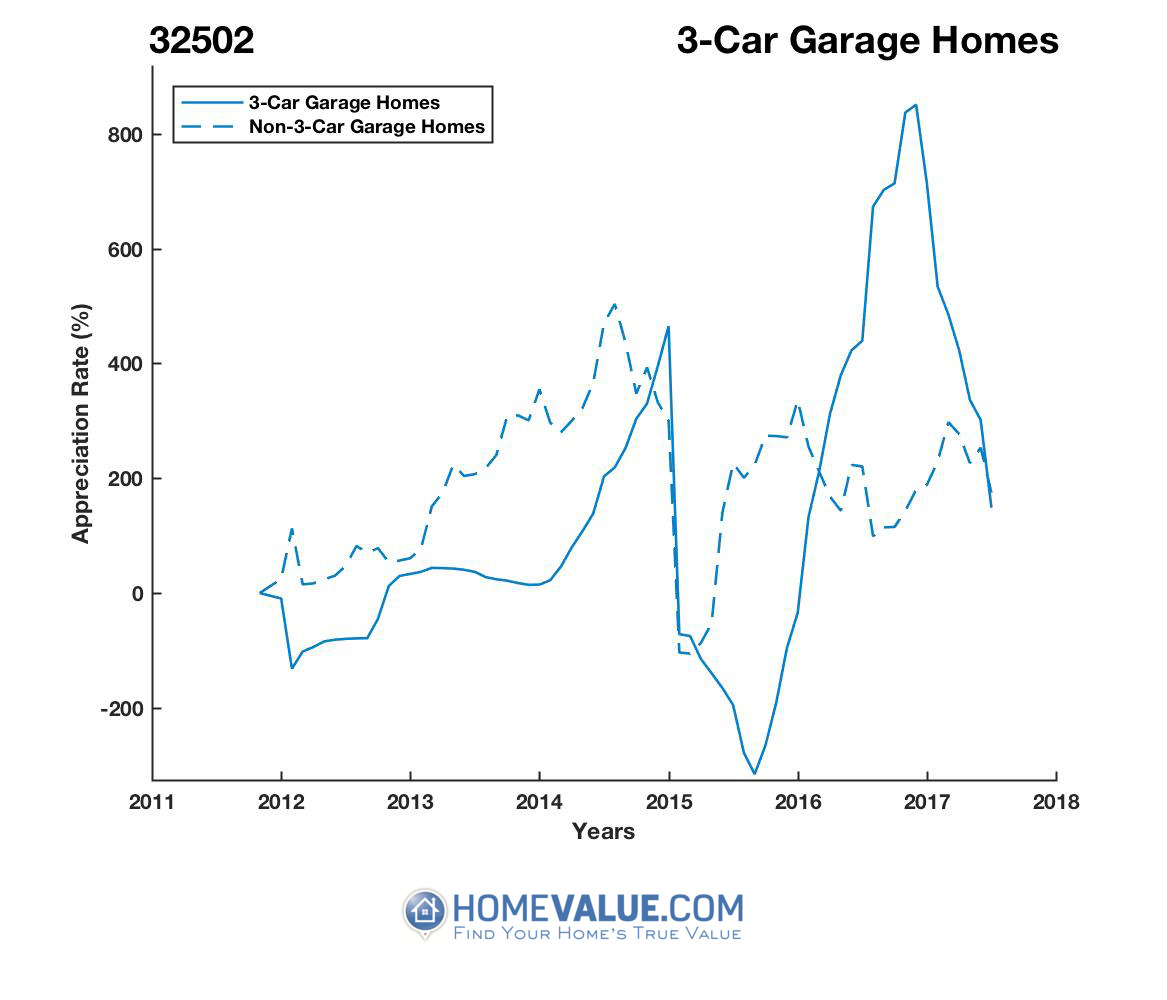 3 Car Garage Homes have appreciated 27.0x faster since 03/15/2012.