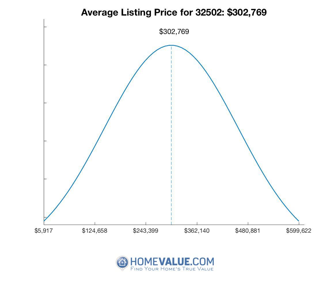 Average List Price 32502