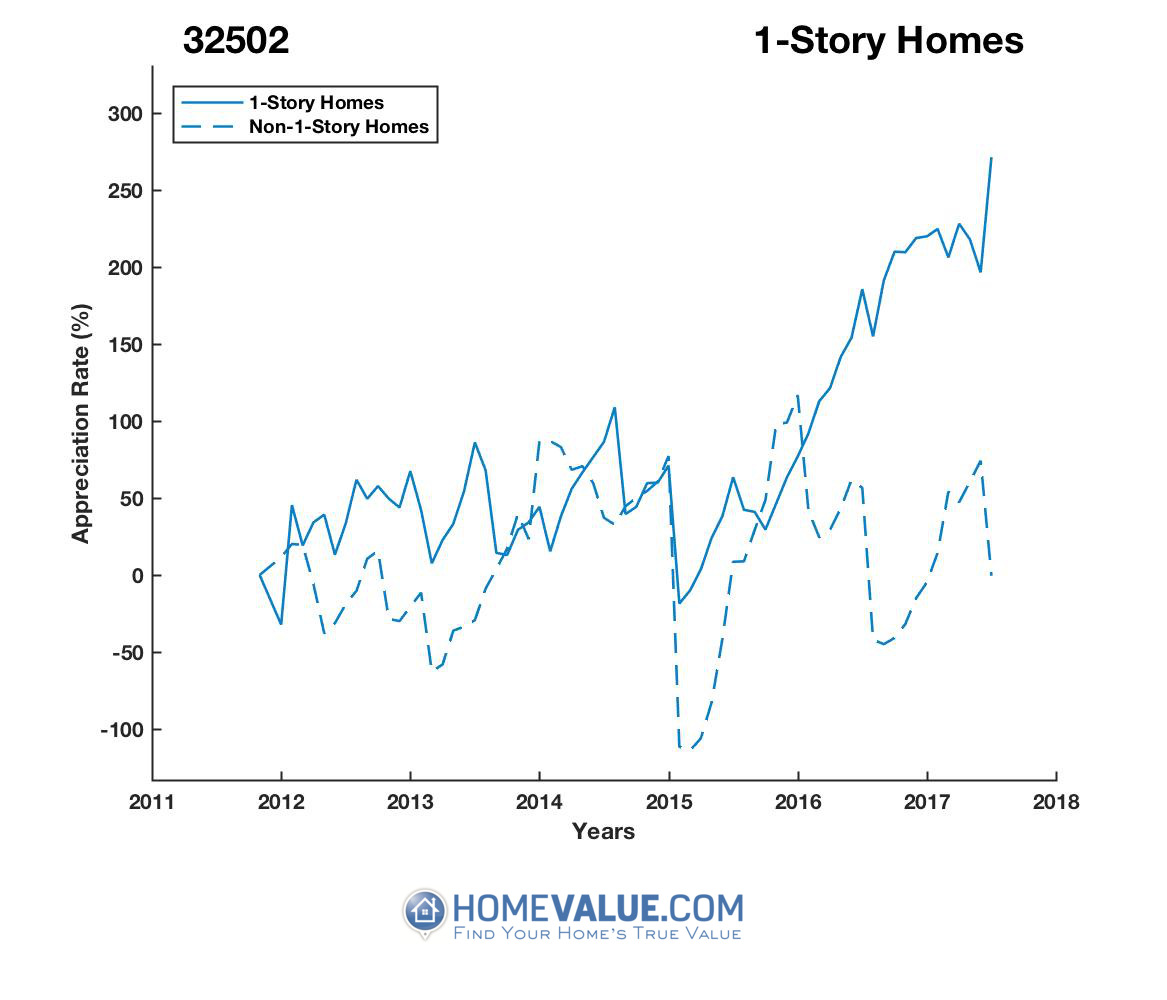 1 Story Homes have appreciated 20.9x faster since 03/15/2015.