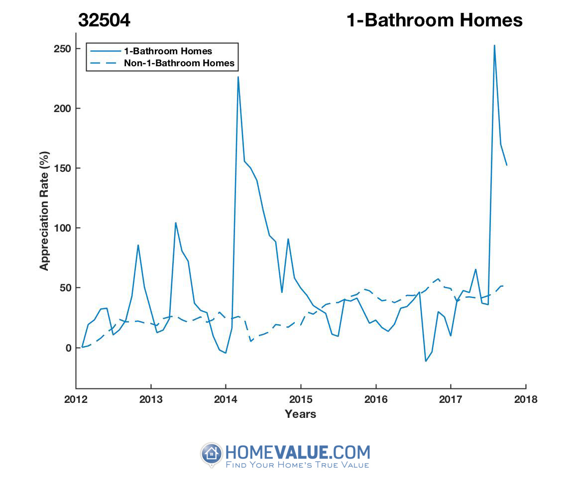 1 Bathroom Homes have appreciated 2.6x faster since 09/15/2016.
