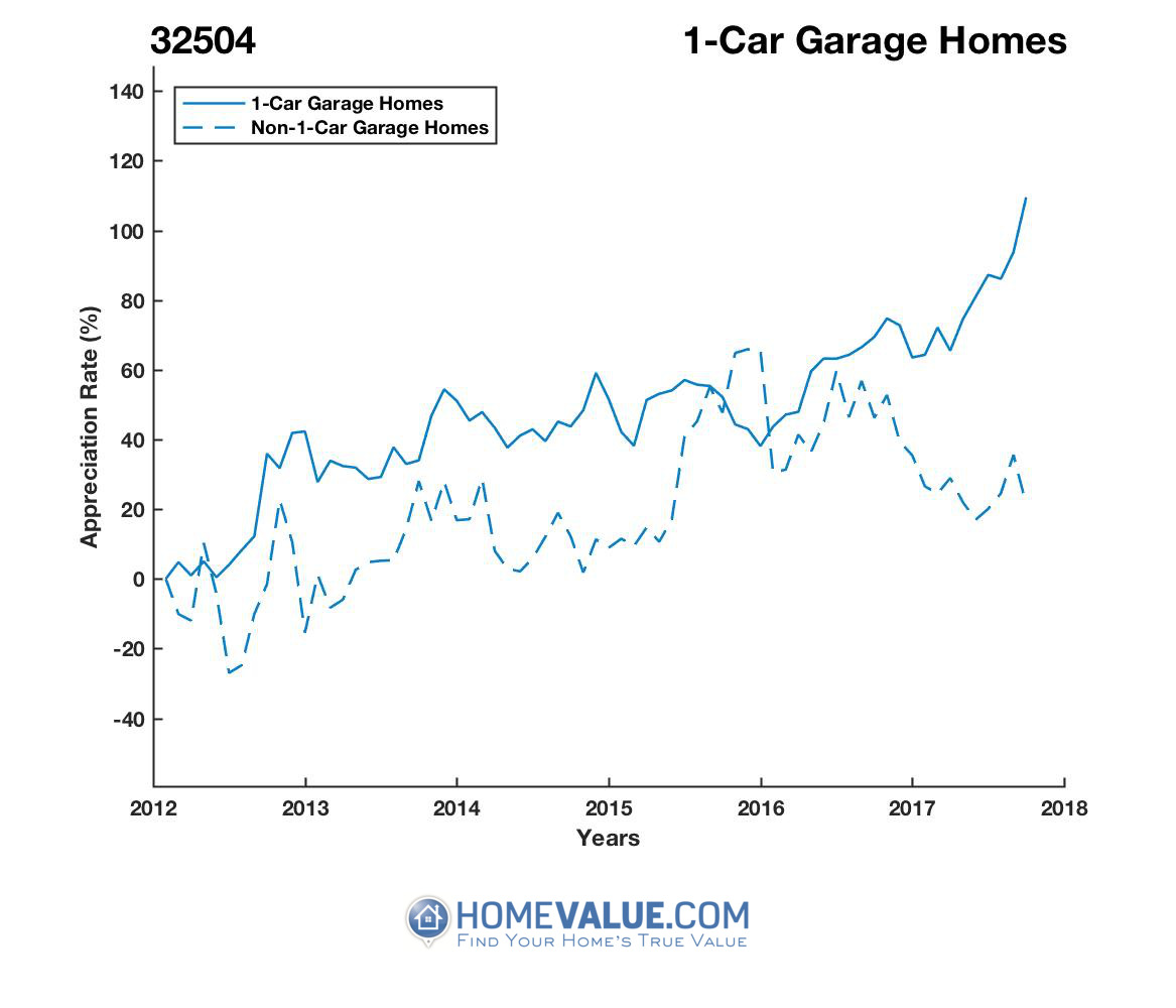 1 Car Garage Homes have appreciated 69% faster since 03/15/2012.