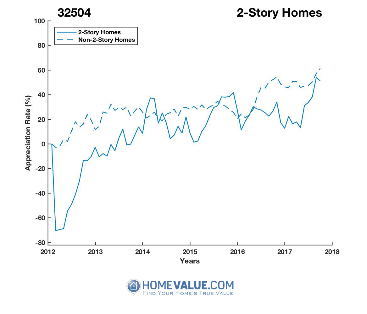 2 Stories Homes have appreciated 4.3x faster since 03/15/2012.