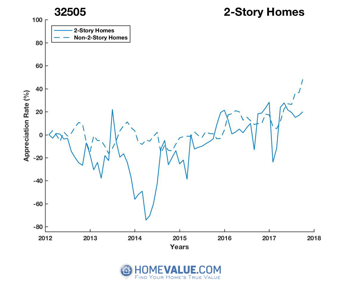 2 Stories Homes have appreciated 4.1x faster since 03/15/2014.