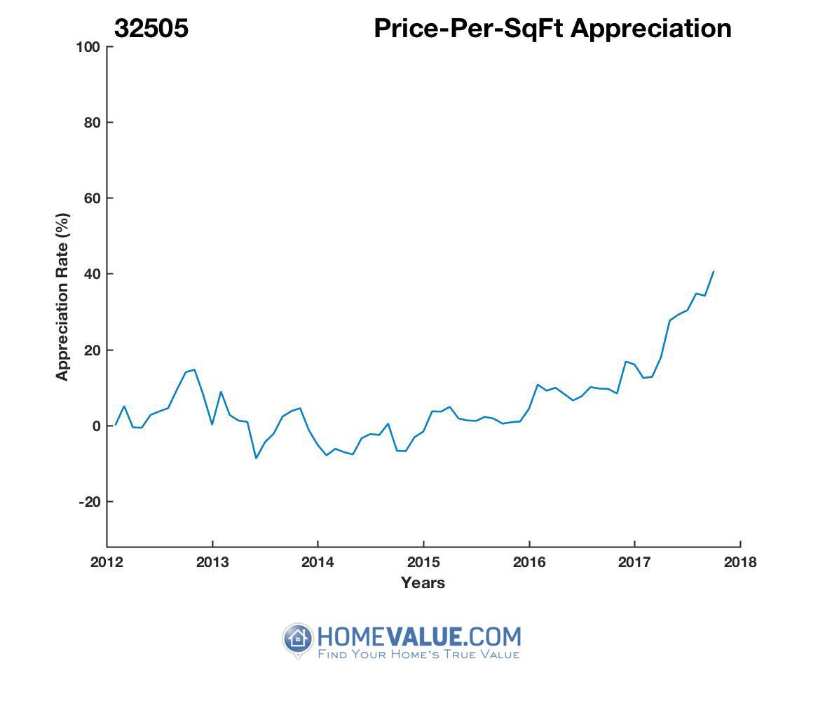 Average Price Per Sq.Ft. 32505