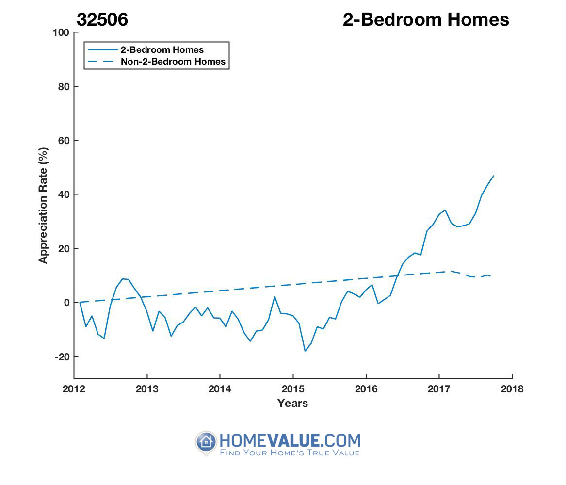 2 Bedrooms Homes have appreciated 72% faster since 03/15/2015.