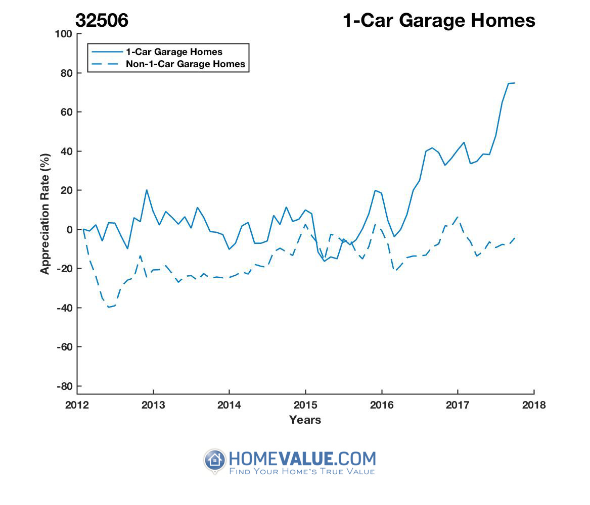 1 Car Garage Homes have appreciated 98% faster since 03/15/2015.