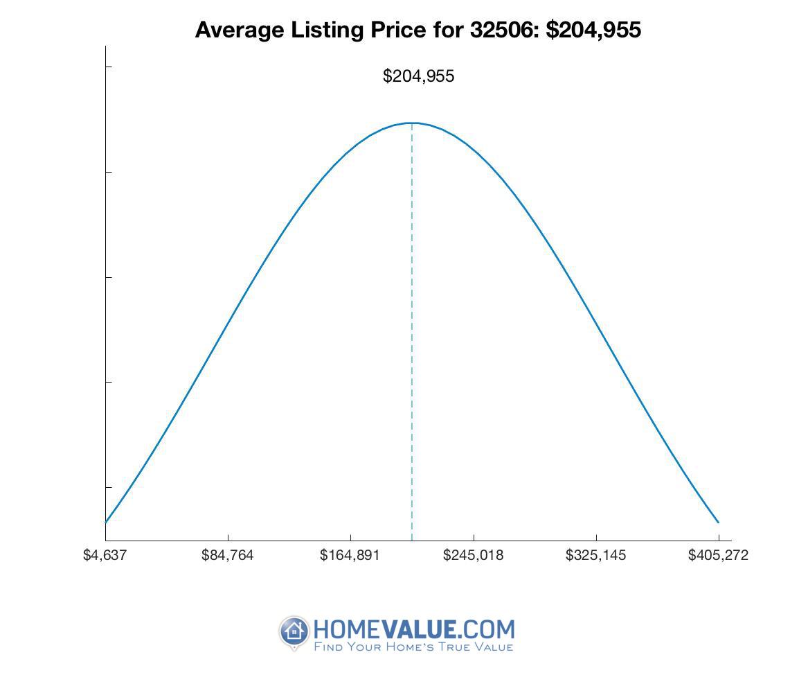 Average List Price 32506