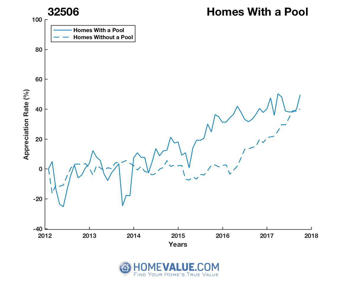 1 Homes With A Pool Homes have appreciated 64% faster since 09/15/2013.