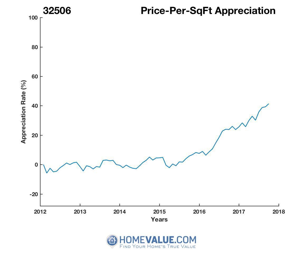 Average Price Per Sq.Ft. 32506