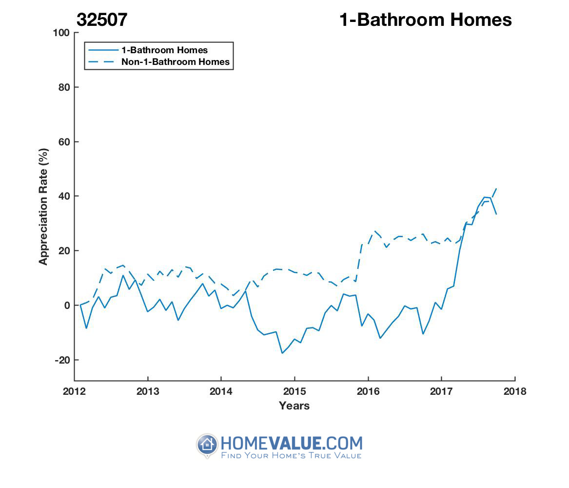 1 Bathroom Homes have appreciated 36% faster since 09/15/2016.