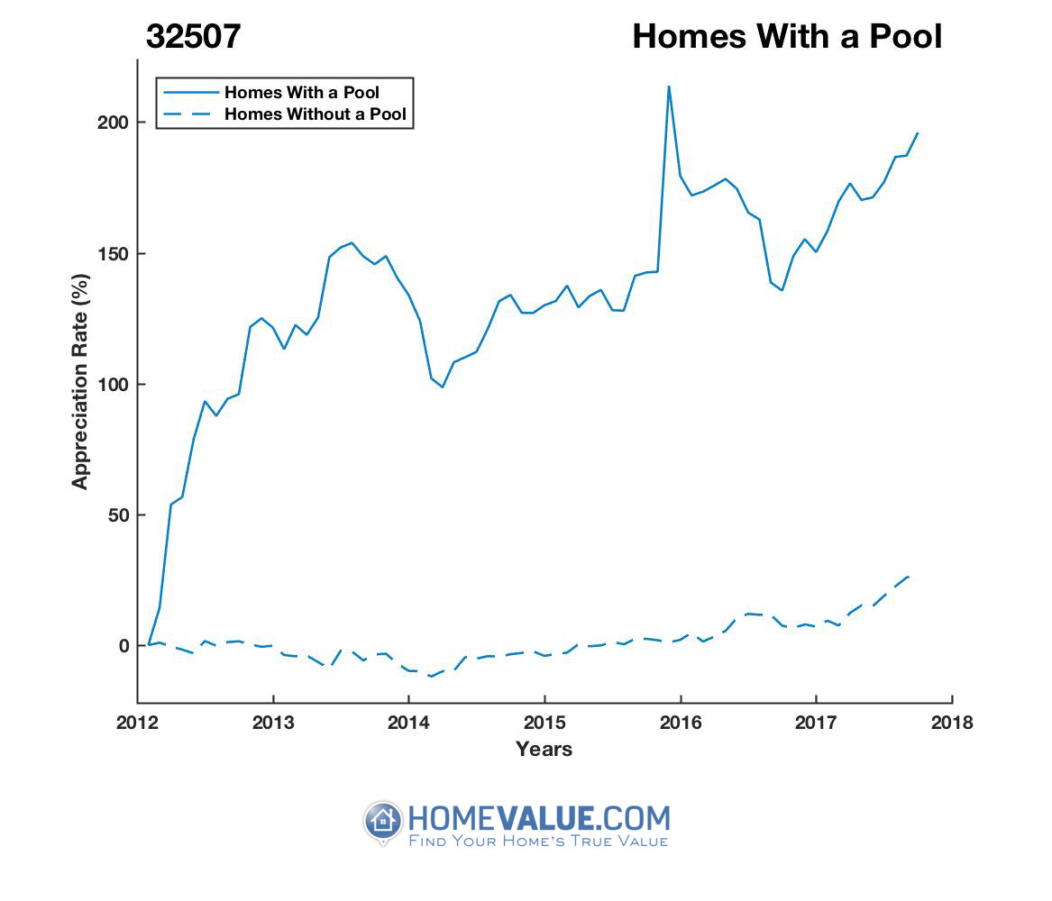 1 Homes With A Pool Homes have appreciated 64% faster since 03/15/2012.