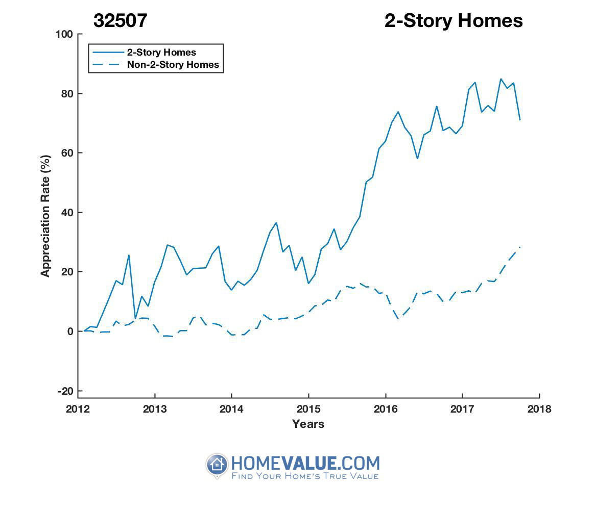 2 Stories Homes have appreciated 40% faster since 09/15/2012.