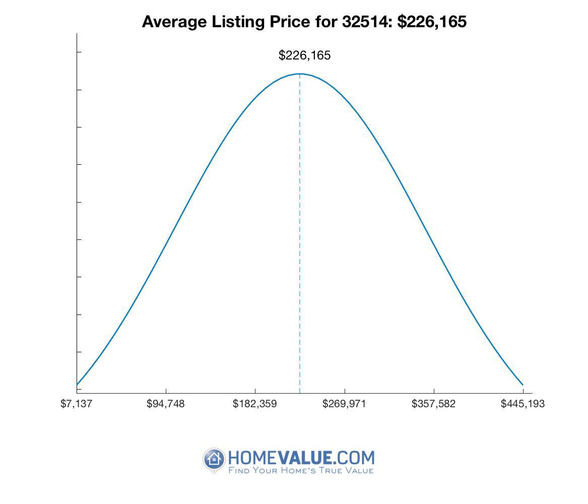 Average List Price 32514