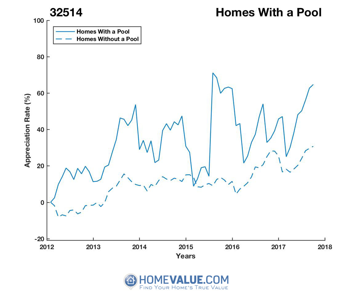 1 Homes With A Pool Homes have appreciated 26% faster since 03/15/2015.