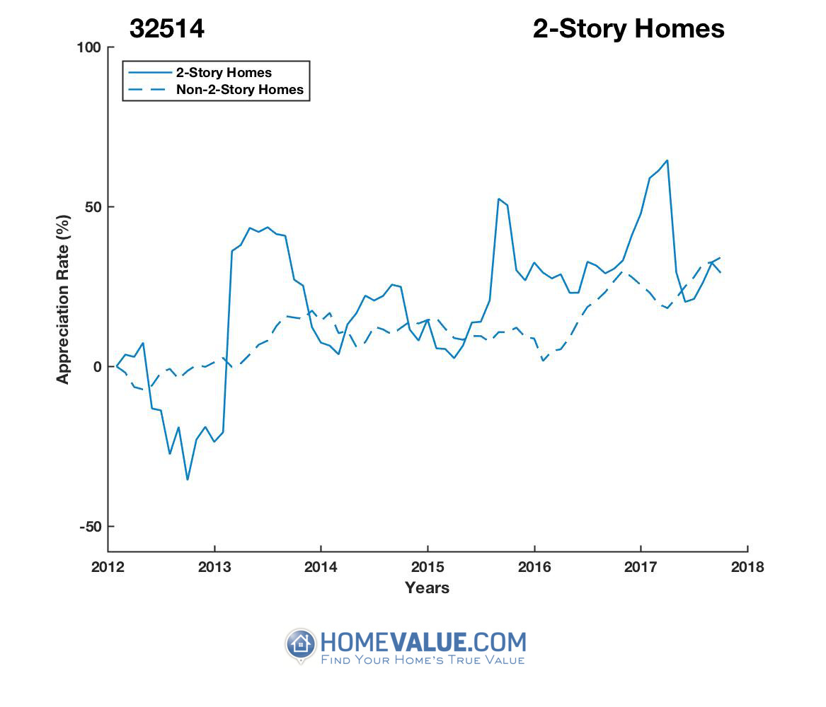 2 Stories Homes have appreciated 65% faster since 09/15/2012.