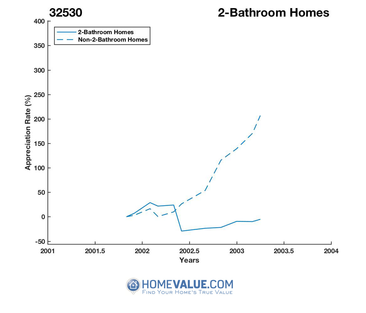 2 Bathrooms Homes have appreciated 15.1x faster since 11/15/2014.