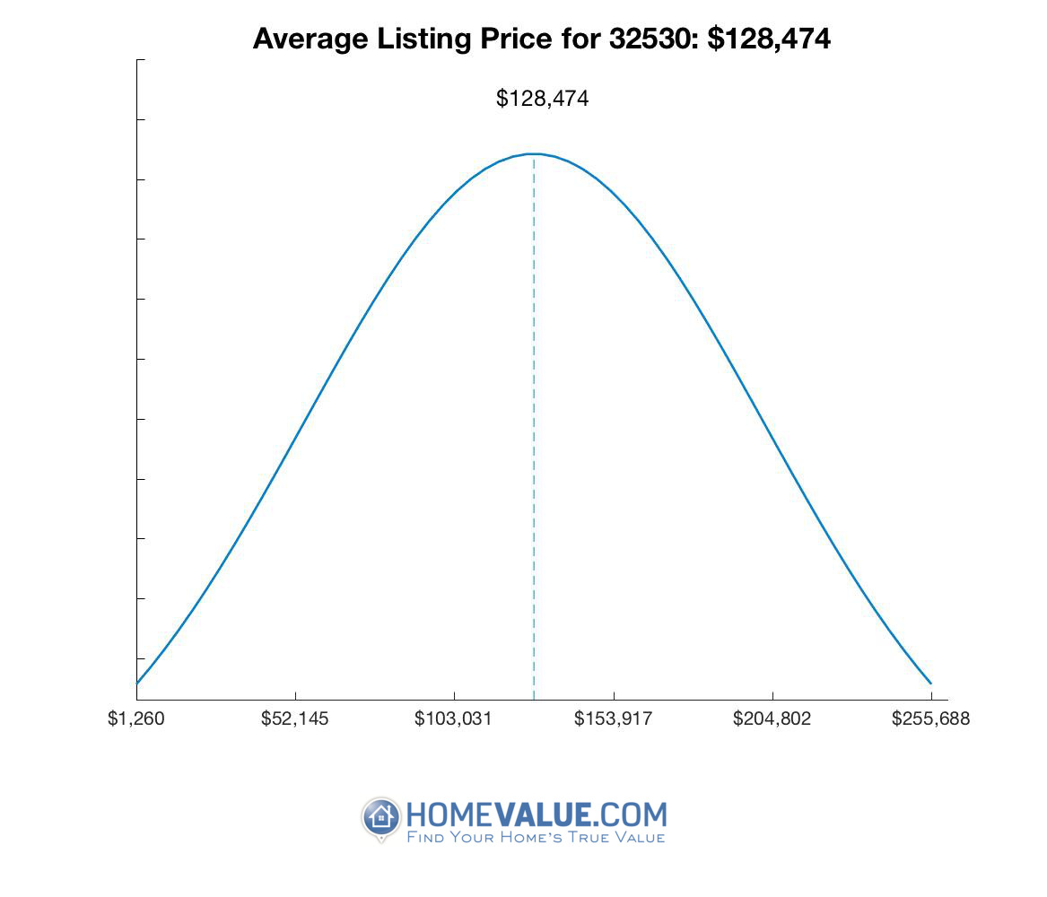 Average List Price 32530