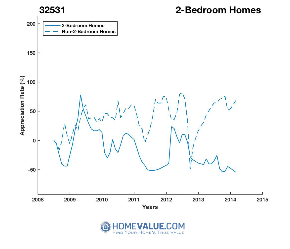 2 Bedrooms Homes have appreciated 5.7x faster since 03/15/2014.