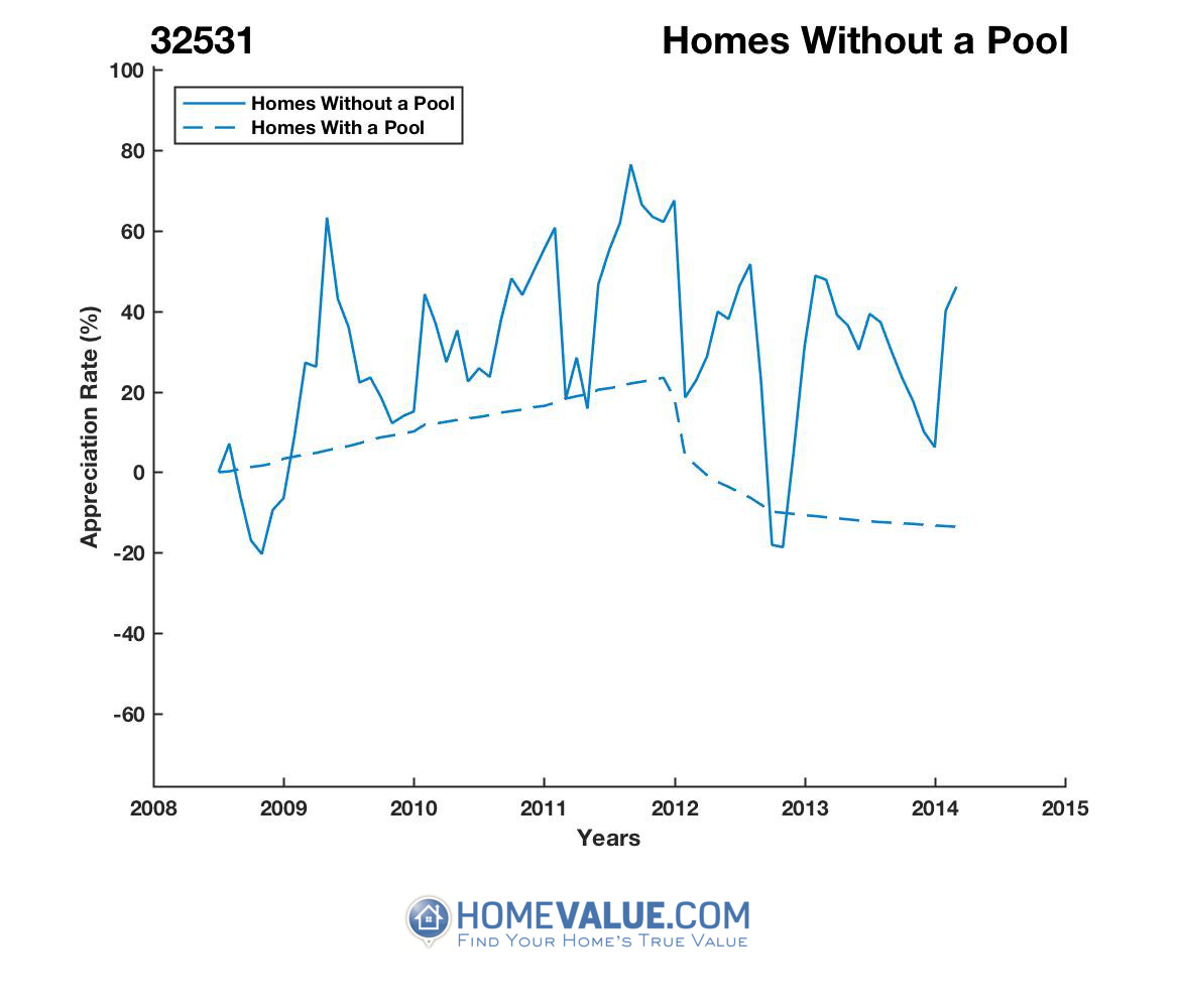 Homes Without A Pool Homes have appreciated 2.4x faster since 09/15/2012.