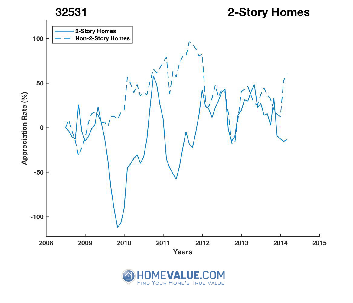 2 Stories Homes have appreciated 5.5x faster since 09/15/2014.