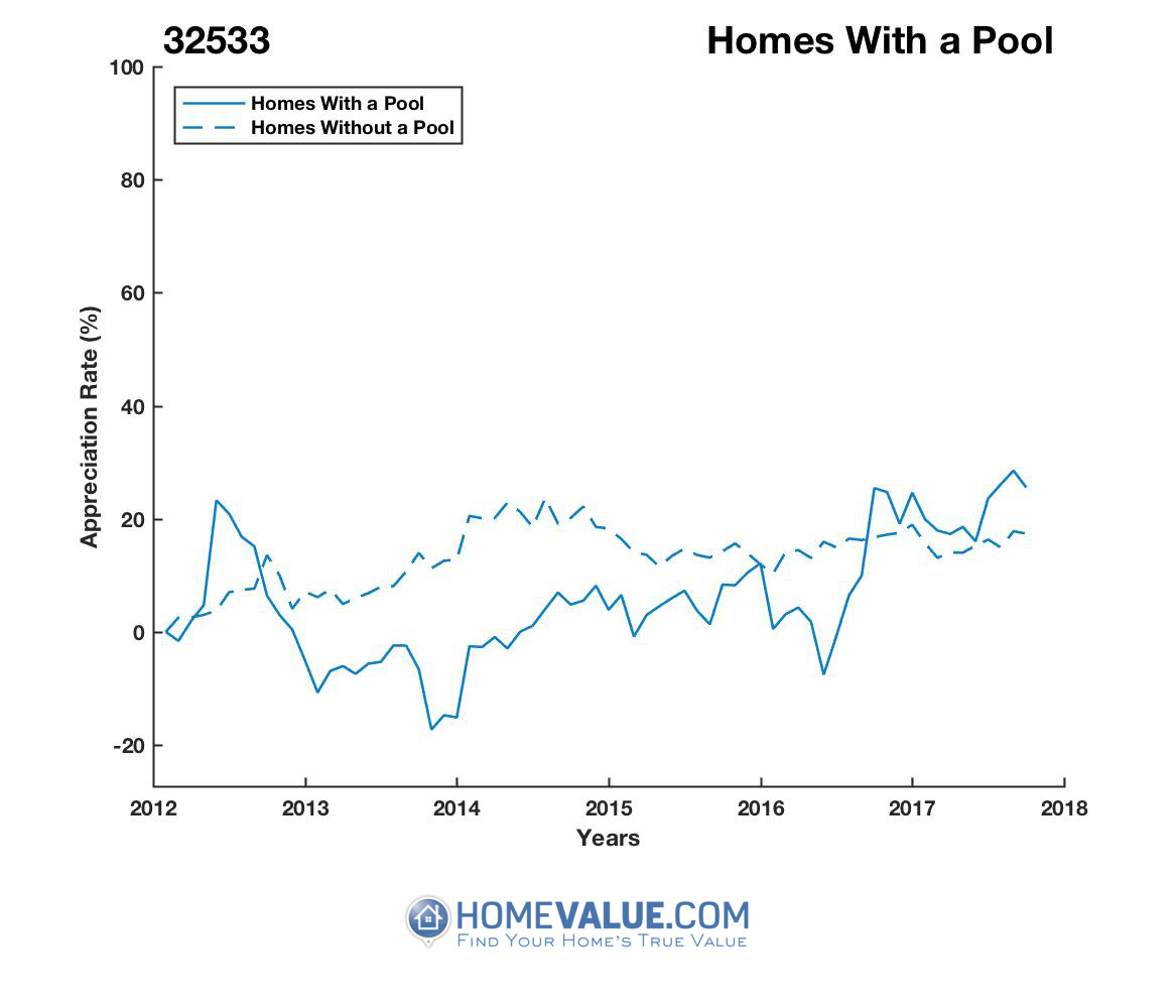 1 Homes With A Pool Homes have appreciated 31% faster since 09/15/2013.