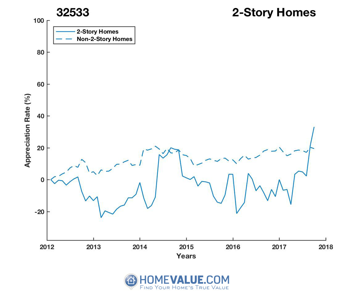 2 Stories Homes have appreciated 59% faster since 03/15/2014.