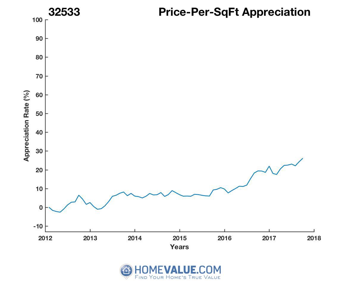 Average Price Per Sq.Ft. 32533