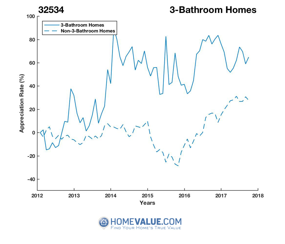 3 Bathrooms Homes have appreciated 68% faster since 03/15/2012.