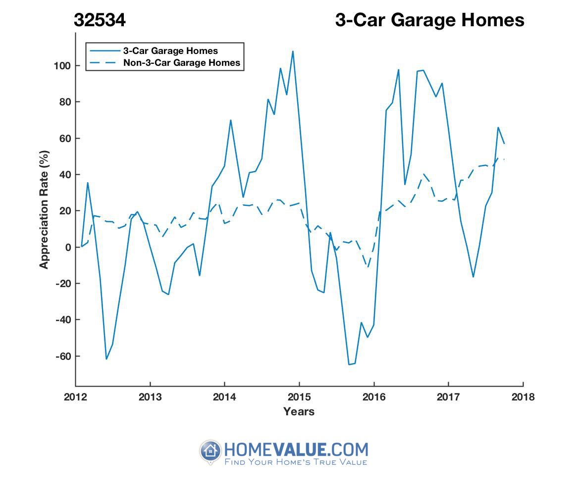 3 Car Garage Homes have appreciated 3.9x faster since 09/15/2015.
