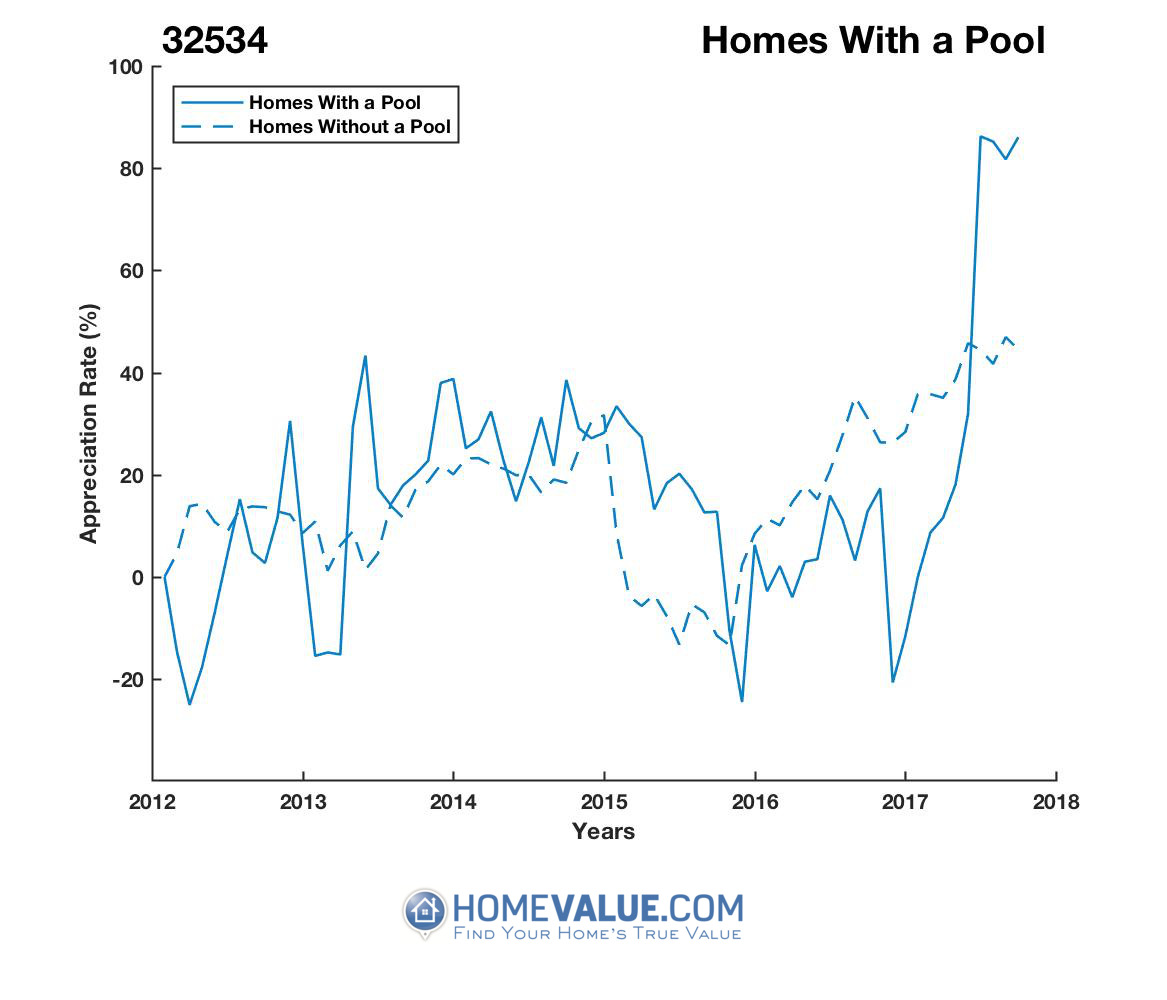 1 Homes With A Pool Homes have appreciated 2.2x faster since 03/15/2012.