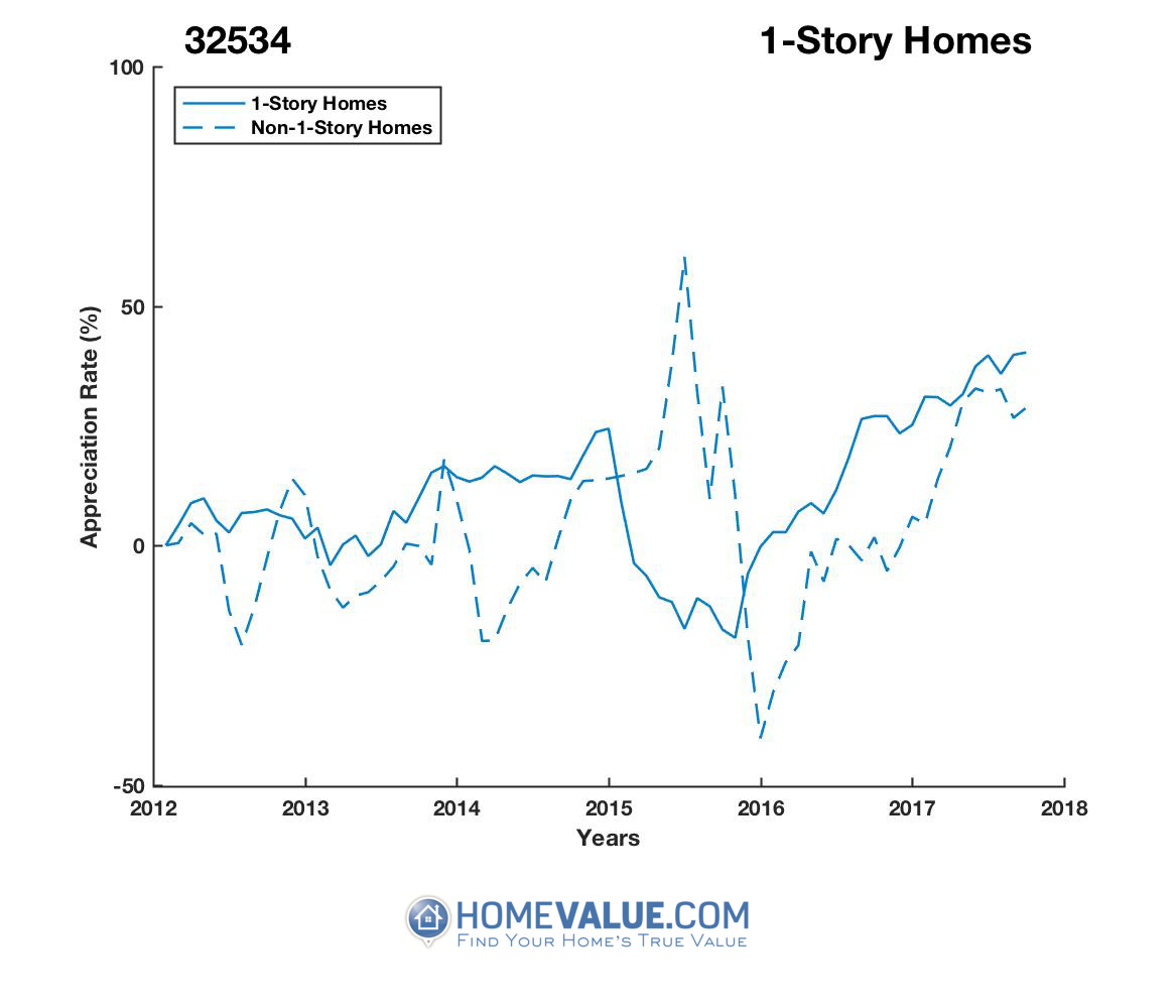 1 Story Homes have appreciated 74% faster since 09/15/2015.