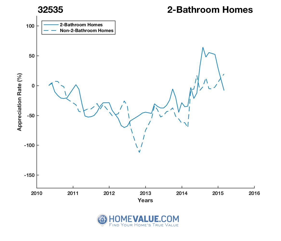 2 Bathrooms Homes have appreciated 6.7x faster since 08/15/2012.