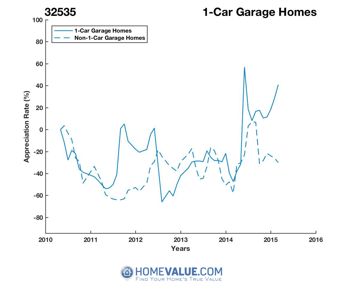 1 Car Garage Homes have appreciated 3.8x faster since 08/15/2012.