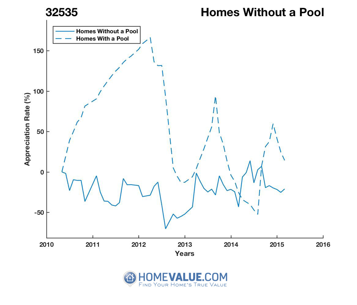 Homes Without A Pool Homes have appreciated 3.8x faster since 08/15/2012.