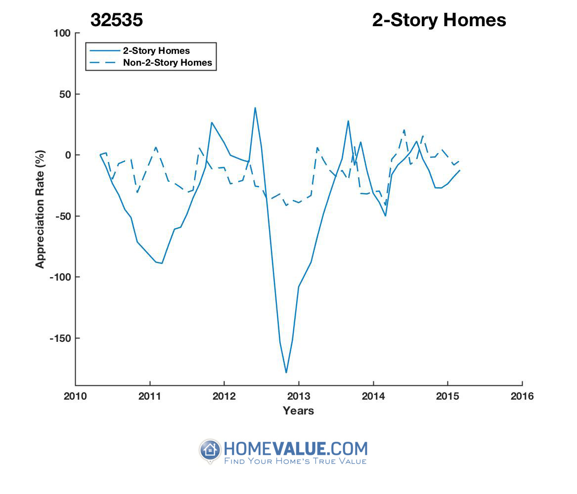 2 Stories Homes have appreciated 76.3x faster since 08/15/2012.