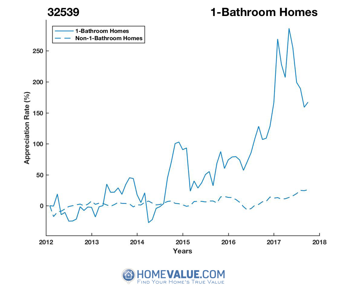 1 Bathroom Homes have appreciated 3.5x faster since 03/15/2014.