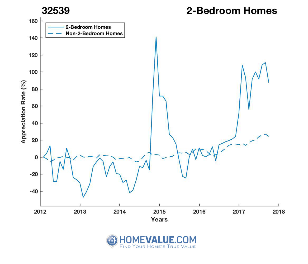 2 Bedrooms Homes have appreciated 3.0x faster since 03/15/2014.