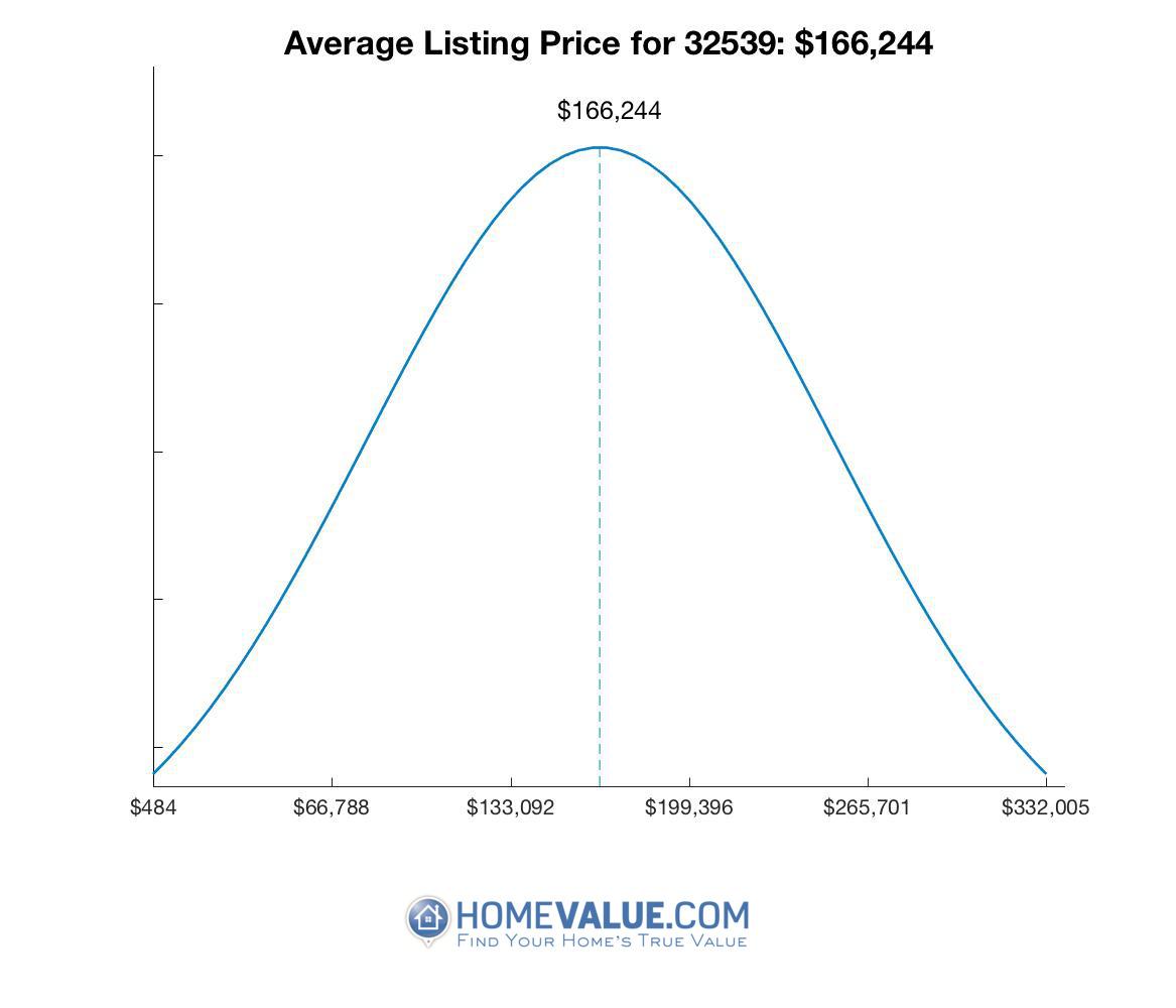 Average List Price 32539