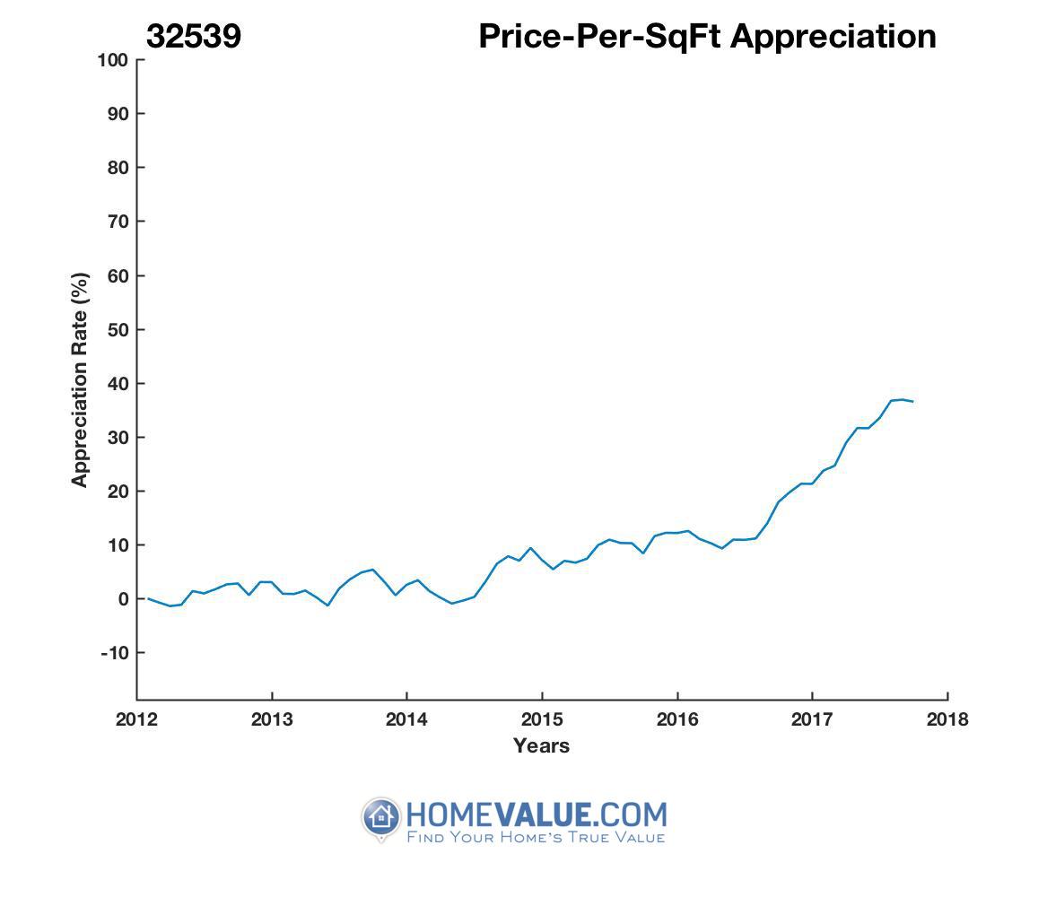 Average Price Per Sq.Ft. 32539