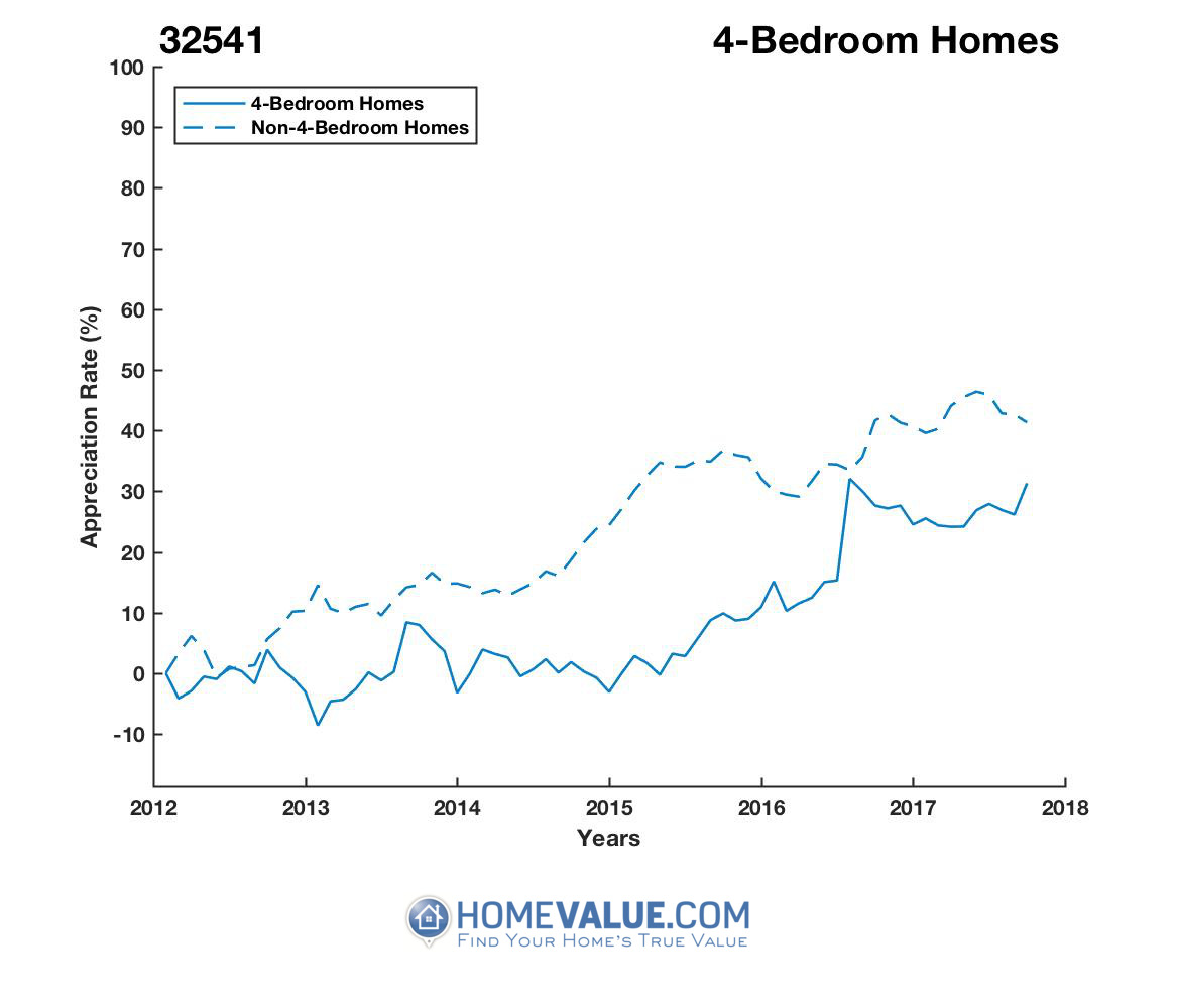 4 Bedrooms Homes have appreciated 23% faster since 03/15/2015.