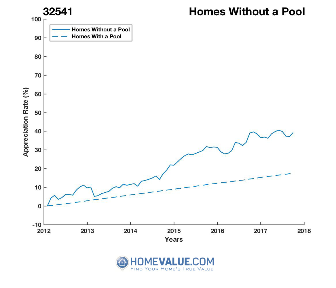 Homes Without A Pool Homes have appreciated 19% faster since 03/15/2013.