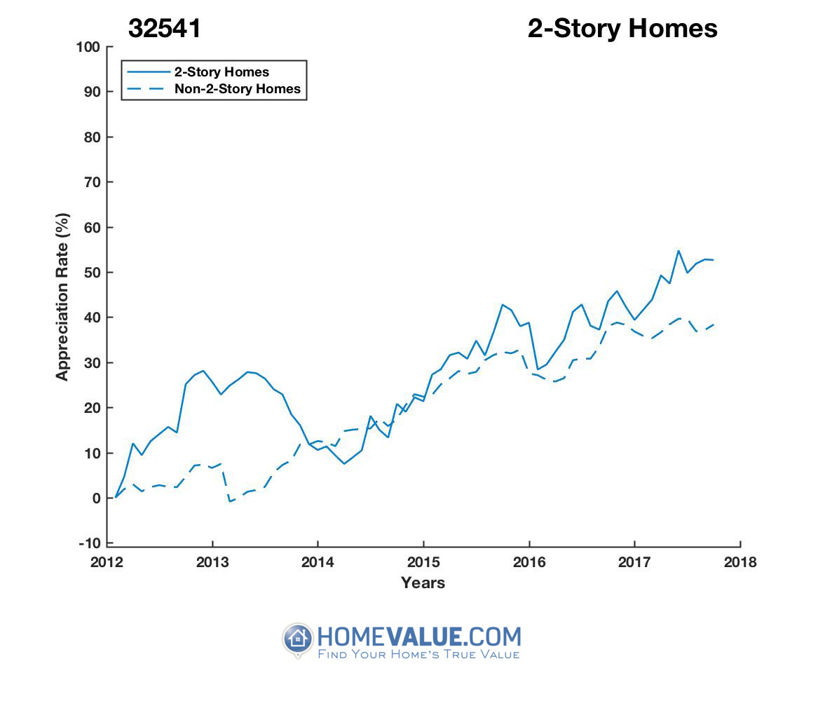 2 Stories Homes have appreciated 21% faster since 03/15/2014.